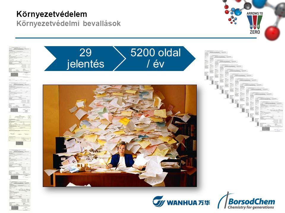 29 jelentés 5200 oldal / év Környezetvédelem Környezetvédelmi bevallások