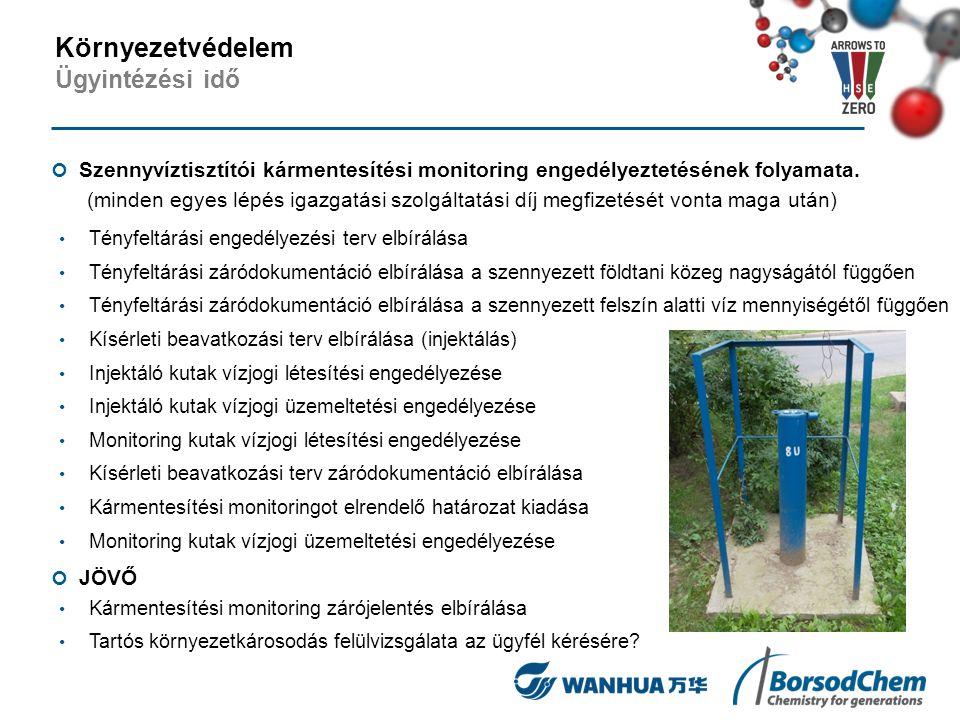 Szennyvíztisztítói kármentesítési monitoring engedélyeztetésének folyamata. (minden egyes lépés igazgatási szolgáltatási díj megfizetését vonta maga u
