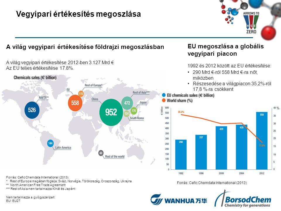 Az EU vegyipar értékesítése országonkénti megoszlásban EU értékesítése 2012-ben 558 Mrd € Forrás: Cefic Chemdata International (2013) Nem tartalmazza a gyógyszeripart EU: EU27 Az EU vegyipar kereskedelmi mérlege Forrás: Eurostat (Comext) Vegyipari értékesítés megoszlása