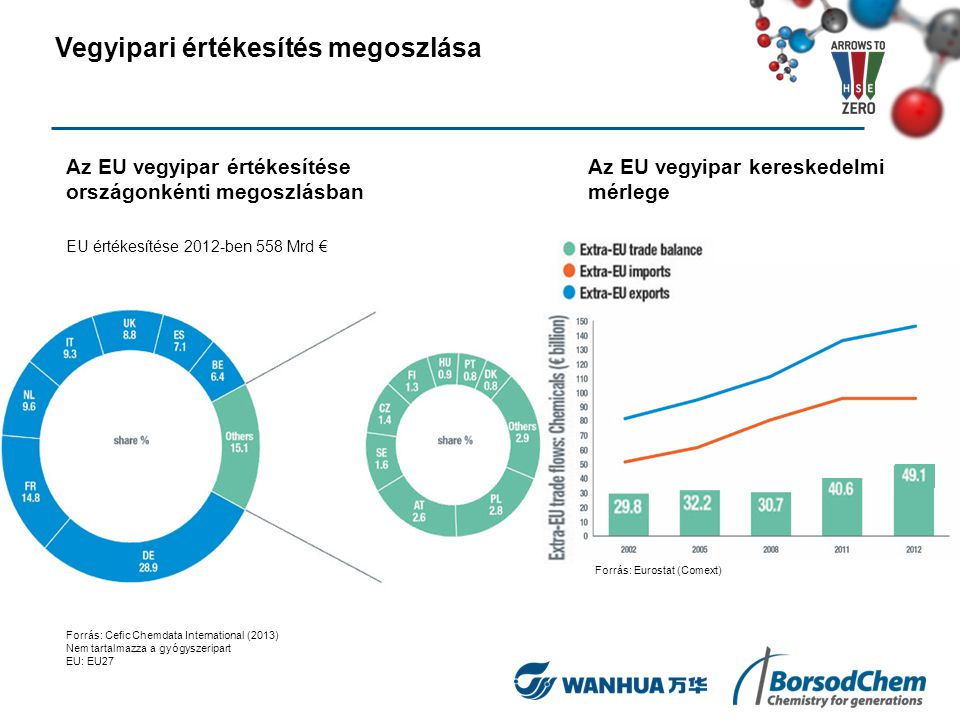 Tőkebefektetések régiónkéntTőkebefektetések az EU-ban Forrás: Cefic Chemdata International (2013) Nem tartalmazza a gyógyszeripart EU: EU27 Tőkebefektetések