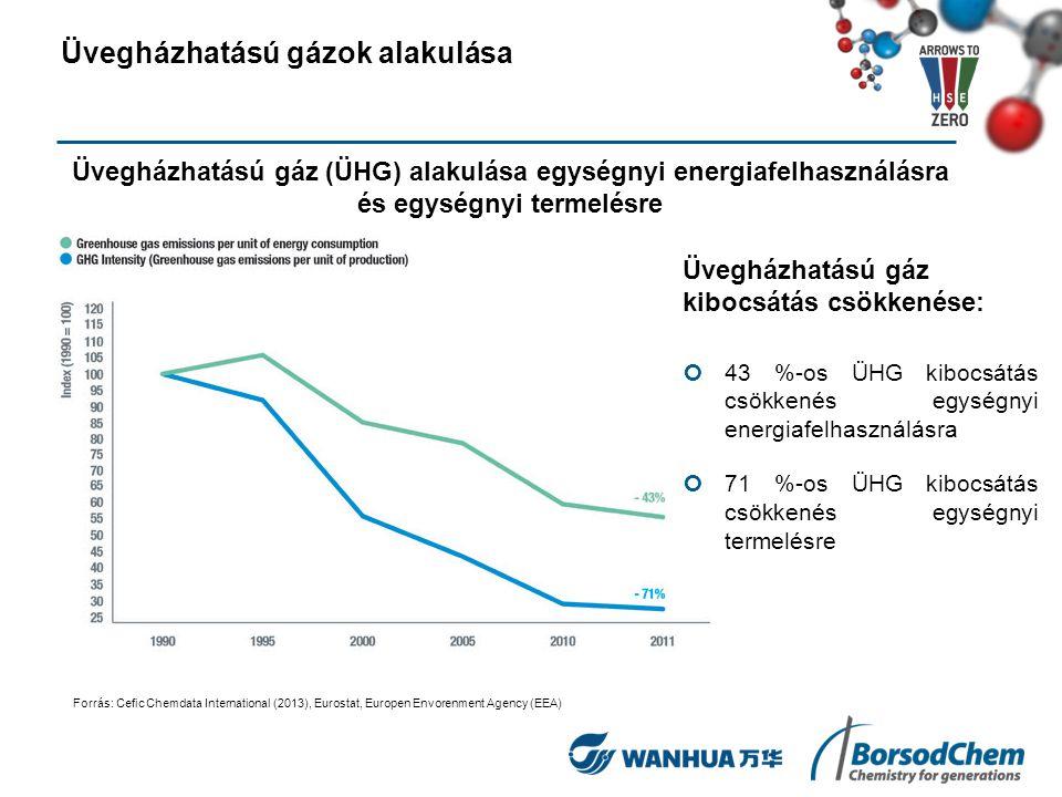 Üvegházhatású gáz kibocsátás csökkenése: 43 %-os ÜHG kibocsátás csökkenés egységnyi energiafelhasználásra 71 %-os ÜHG kibocsátás csökkenés egységnyi t