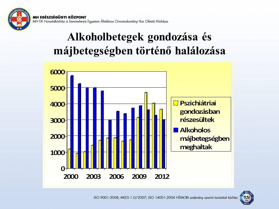 Alkoholbetegek gondozása és májbetegségben történő halálozása