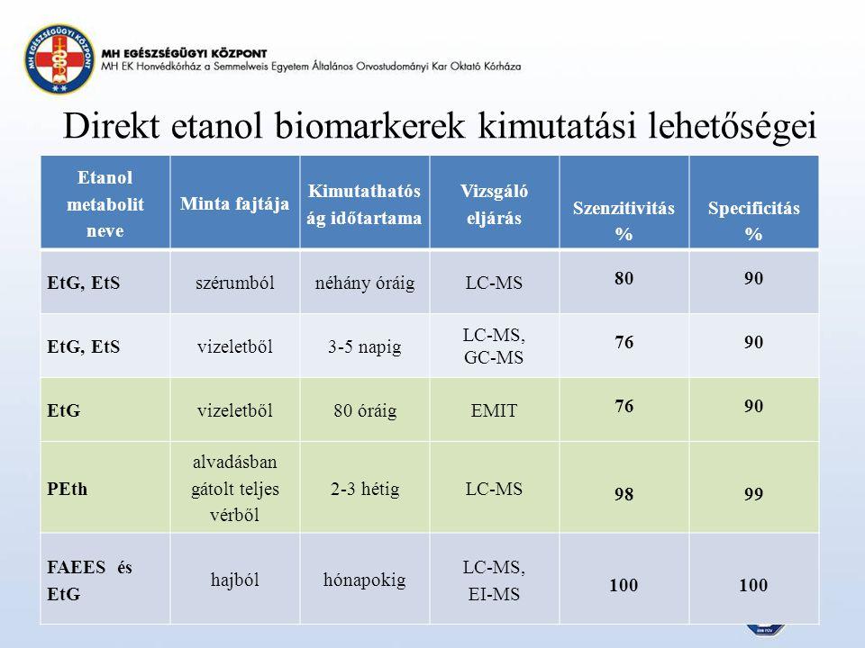 Direkt etanol biomarkerek kimutatási lehetőségei Etanol metabolit neve Minta fajtája Kimutathatós ág időtartama Vizsgáló eljárás Szenzitivitás % Specificitás % EtG, EtSszérumbólnéhány óráigLC-MS 8090 EtG, EtSvizeletből3-5 napig LC-MS, GC-MS 7690 EtGvizeletből80 óráigEMIT 7690 PEth alvadásban gátolt teljes vérből 2-3 hétigLC-MS 9899 FAEES és EtG hajbólhónapokig LC-MS, EI-MS 100