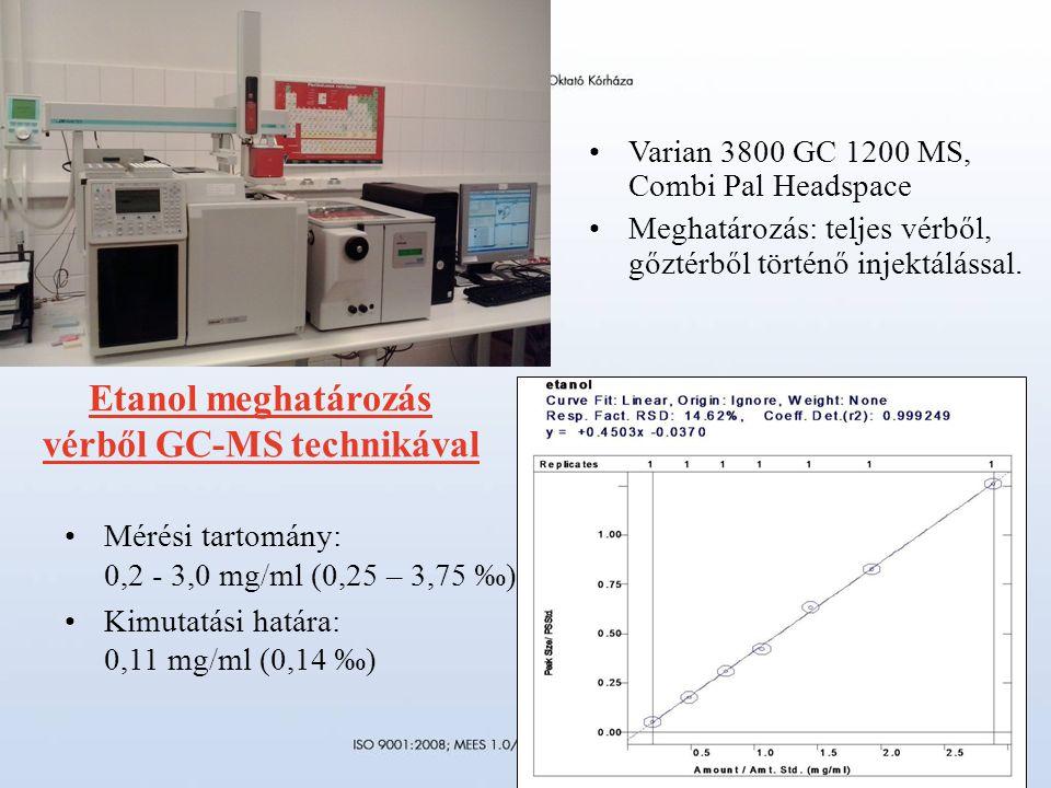 Varian 3800 GC 1200 MS, Combi Pal Headspace Meghatározás: teljes vérből, gőztérből történő injektálással.