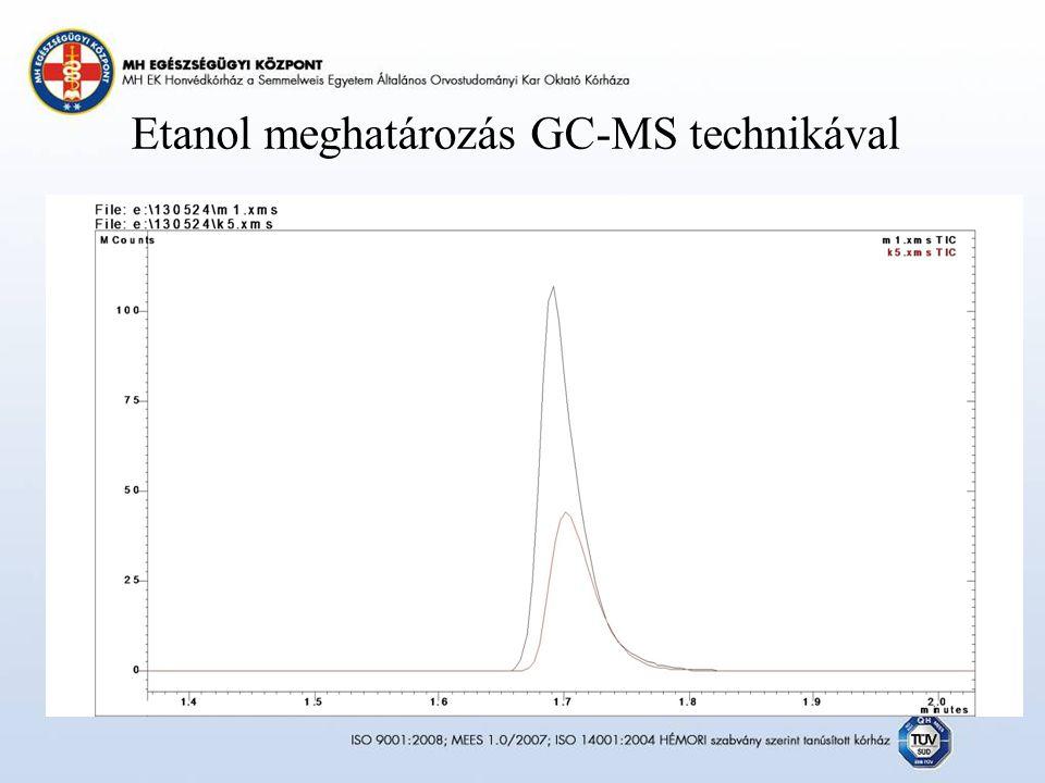 Etanol meghatározás GC-MS technikával