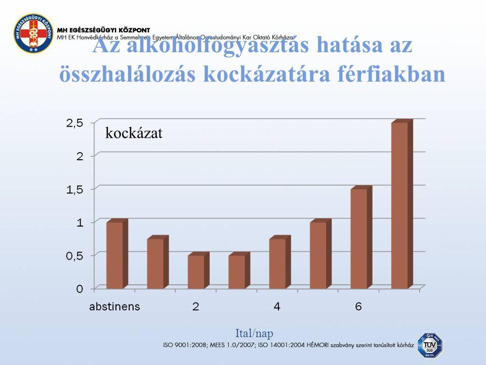 Az alkoholfogyasztás hatása az összhalálozás kockázatára férfiakban kockázat Ital/nap