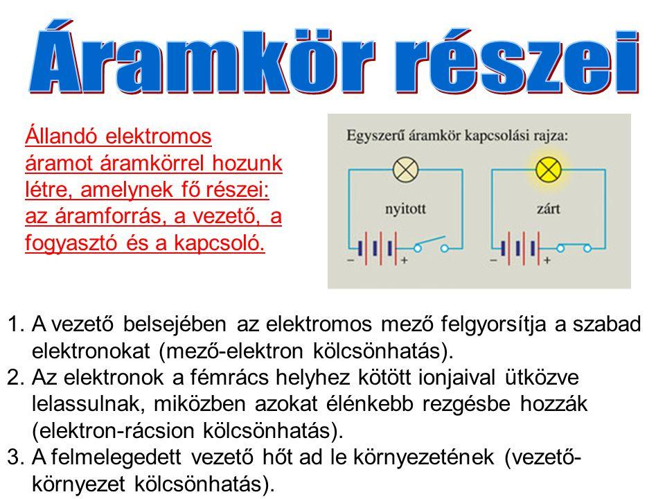 1.A vezető belsejében az elektromos mező felgyorsítja a szabad elektronokat (mező-elektron kölcsönhatás). 2.Az elektronok a fémrács helyhez kötött ion