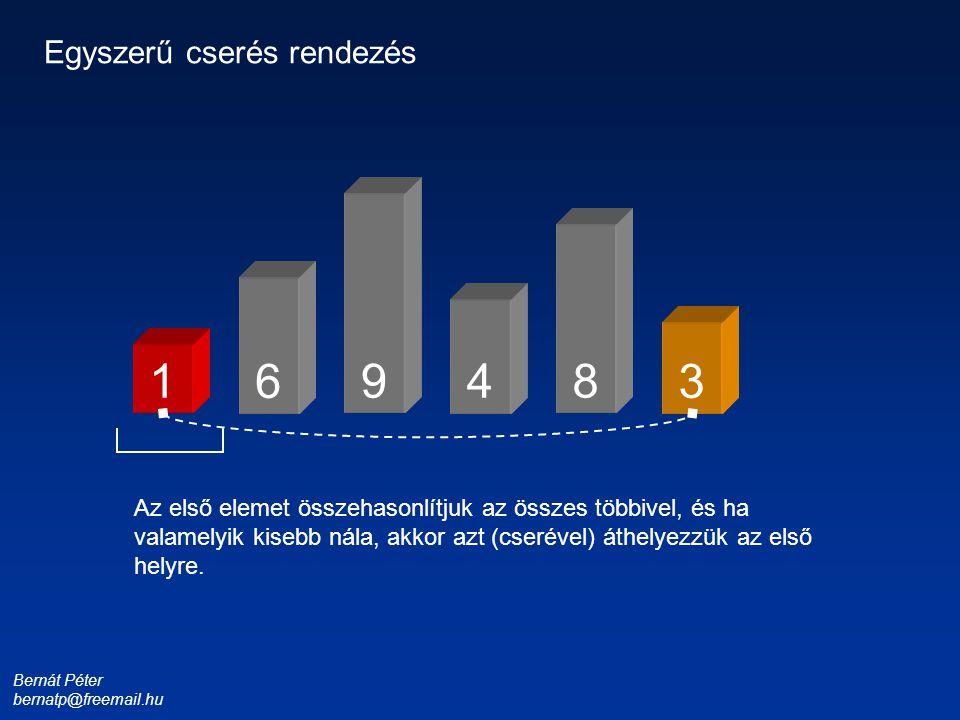 Bernát Péter bernatp@freemail.hu 1 3 4 6 8 9 Egyszerű cserés rendezés Az első elemet összehasonlítjuk az összes többivel, és ha valamelyik kisebb nála
