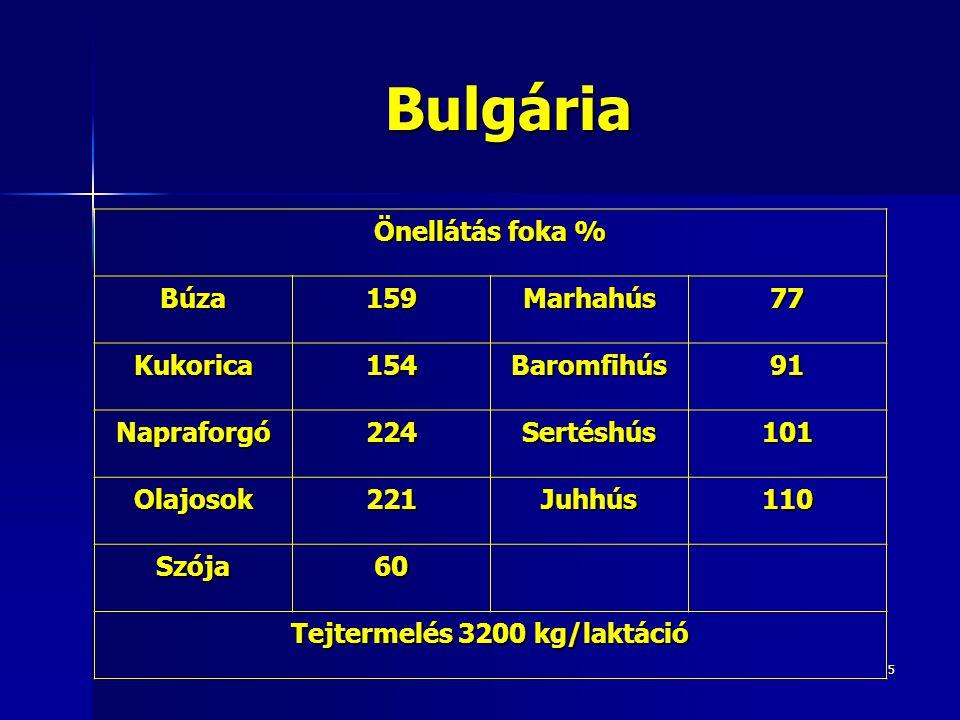 5 Bulgária Önellátás foka % Búza159Marhahús77 Kukorica154Baromfihús91 Napraforgó224Sertéshús101 Olajosok221Juhhús110 Szója60 Tejtermelés 3200 kg/laktáció