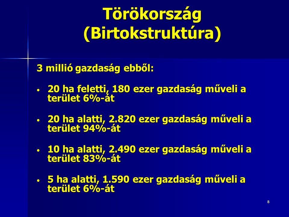 8 Törökország (Birtokstruktúra) 3 millió gazdaság ebből: 20 ha feletti, 180 ezer gazdaság műveli a terület 6%-át 20 ha feletti, 180 ezer gazdaság műveli a terület 6%-át 20 ha alatti, 2.820 ezer gazdaság műveli a terület 94%-át 20 ha alatti, 2.820 ezer gazdaság műveli a terület 94%-át 10 ha alatti, 2.490 ezer gazdaság műveli a terület 83%-át 10 ha alatti, 2.490 ezer gazdaság műveli a terület 83%-át 5 ha alatti, 1.590 ezer gazdaság műveli a terület 6%-át 5 ha alatti, 1.590 ezer gazdaság műveli a terület 6%-át