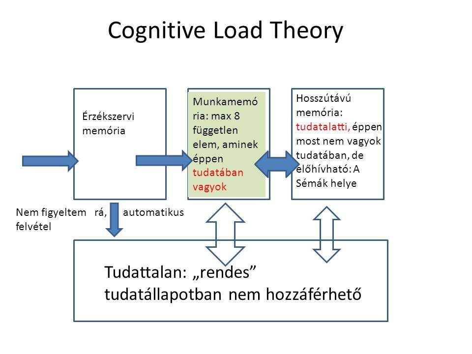 """Cognitive Load Theory Érzékszervi memória Munkamemó ria: max 8 független elem, aminek éppen tudatában vagyok Hosszútávú memória: tudatalatti, éppen most nem vagyok tudatában, de előhívható: A Sémák helye Tudattalan: """"rendes tudatállapotban nem hozzáférhető Nem figyeltem rá, automatikus felvétel"""