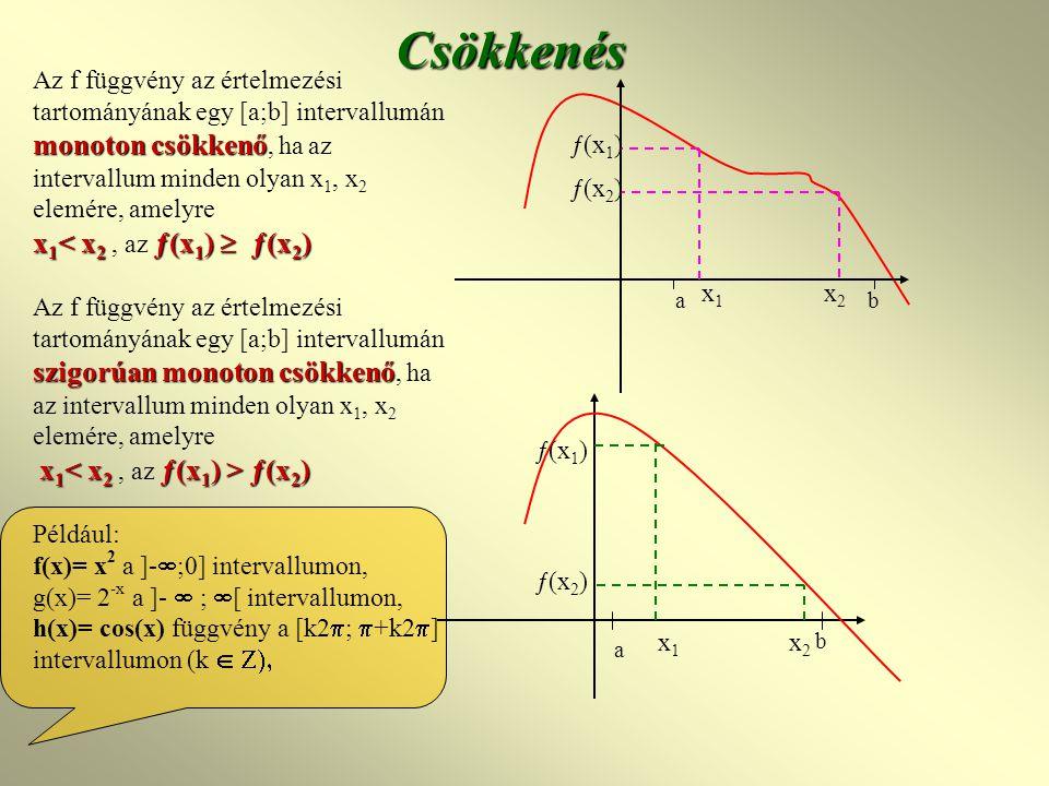 monotoncsökkenő Az f függvény az értelmezési tartományának egy [a;b] intervallumán monoton csökkenő, ha az intervallum minden olyan x 1, x 2 elemére, amelyre x 1 < x 2 ƒ(x 1 )  ƒ(x 2 ) x 1 < x 2, az ƒ(x 1 )  ƒ(x 2 ) szigorúanmonotoncsökkenő Az f függvény az értelmezési tartományának egy [a;b] intervallumán szigorúan monoton csökkenő, ha az intervallum minden olyan x 1, x 2 elemére, amelyre x 1 ƒ(x 2 ) Például: f(x)= x 2 a ]-  ;0] intervallumon, g(x)= 2 -x a ]-  ;  [ intervallumon, h(x)= cos(x) függvény a [k2  ;  +k2  ] intervallumon (k   Csökkenés ab x2x2 ƒ(x 2 ) ƒ(x 1 ) ƒ(x 2 ) ƒ(x 1 ) x1x1 x2x2 b a x1x1