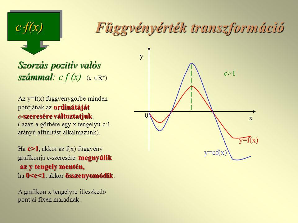 0 x y y=f(x) c>1 y=cf(x) c  f(x) Függvényérték transzformáció Szorzás pozitív valós számmal ordinátáját c- szeresére változtatjuk c>1 megnyúlik az y tengely mentén, 0 1, akkor az f(x) függvény grafikonja c-szeresére megnyúlik az y tengely mentén, ha 0<c<1, akkor összenyomódik.