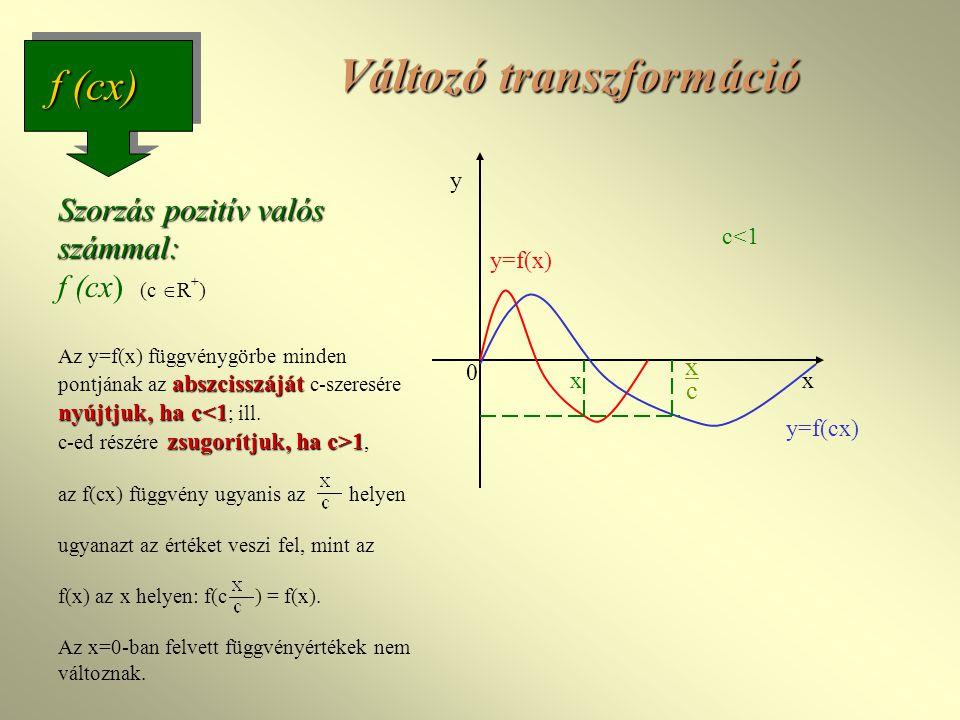 Szorzás pozitív valós számmal: abszcisszáját nyújtjuk, ha c 1 Szorzás pozitív valós számmal: f (cx) (c  R + ) Az y=f(x) függvénygörbe minden pontjának az abszcisszáját c-szeresére nyújtjuk, ha c 1, az f(cx) függvény ugyanis az helyen ugyanazt az értéket veszi fel, mint az f(x) az x helyen: f(c ) = f(x).