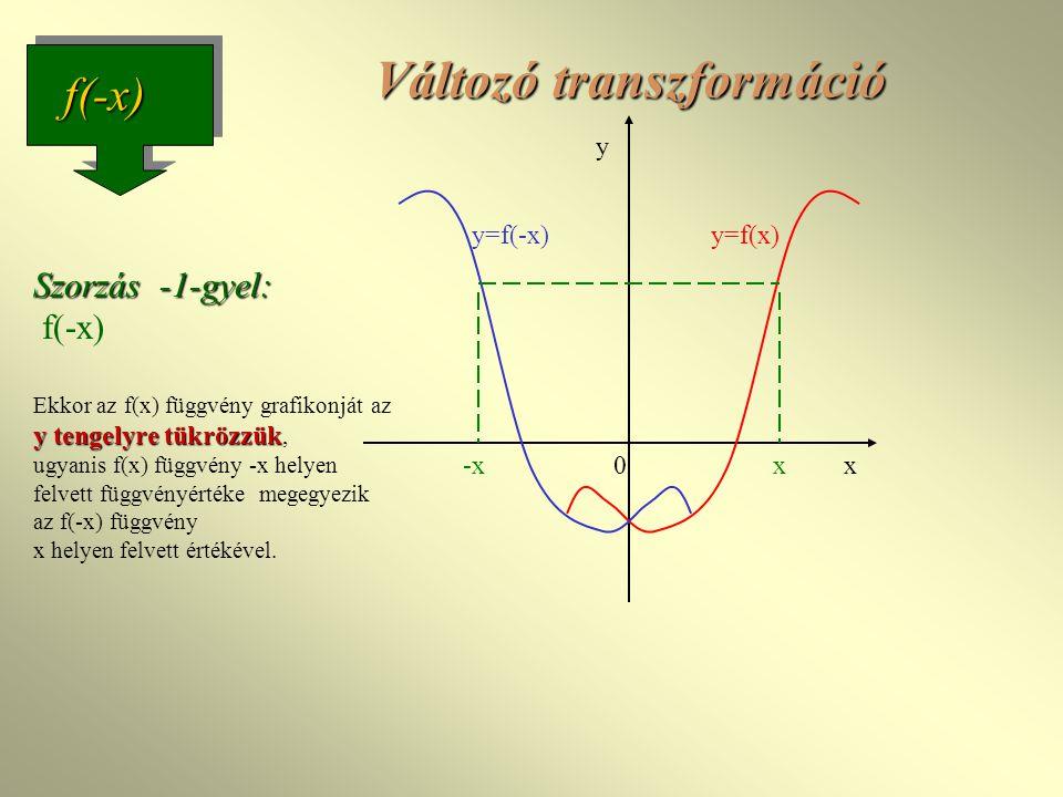 0 y x y=f(x) x y=f(-x) -x f(-x) Változó transzformáció Szorzás -1-gyel: y tengelyre tükrözzük Szorzás -1-gyel: f(-x) Ekkor az f(x) függvény grafikonját az y tengelyre tükrözzük, ugyanis f(x) függvény -x helyen felvett függvényértéke megegyezik az f(-x) függvény x helyen felvett értékével.