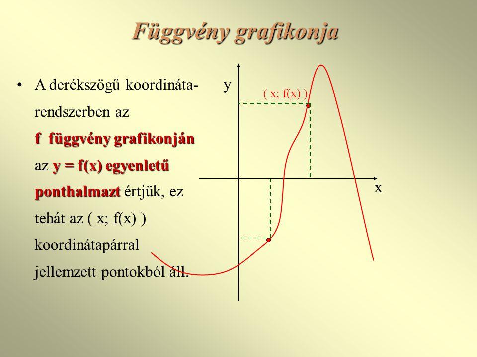 Konstans függvény f(x)=b f: R  {b}, f(x)=b (b  R) ÉT: x  R ÉK: f(x)  {b} x tengellyel Képe: az x tengellyel párhuzamos párhuzamos egyenes, amely a (0;b) pontban metszi az y tengelyt Zérushelye: nincs Páros Korlátos k=K=b b x y Lineáris függvények
