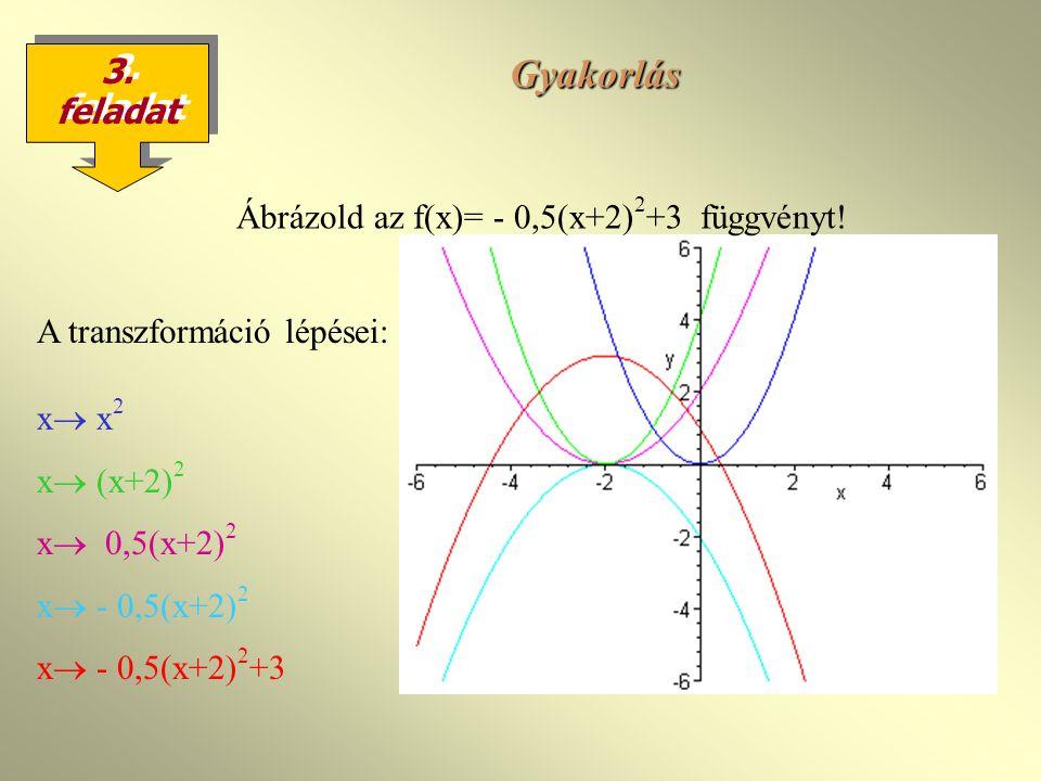Gyakorlás 3.feladat Ábrázold az f(x)= - 0,5(x+2) 2 +3 függvényt.