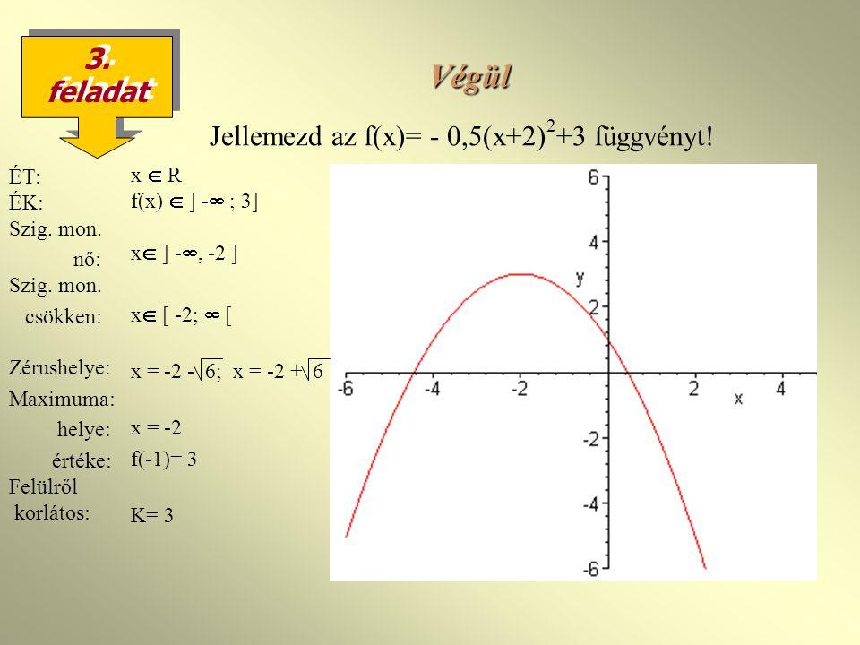 Végül 3.feladat Jellemezd az f(x)= - 0,5(x+2) 2 +3 függvényt.