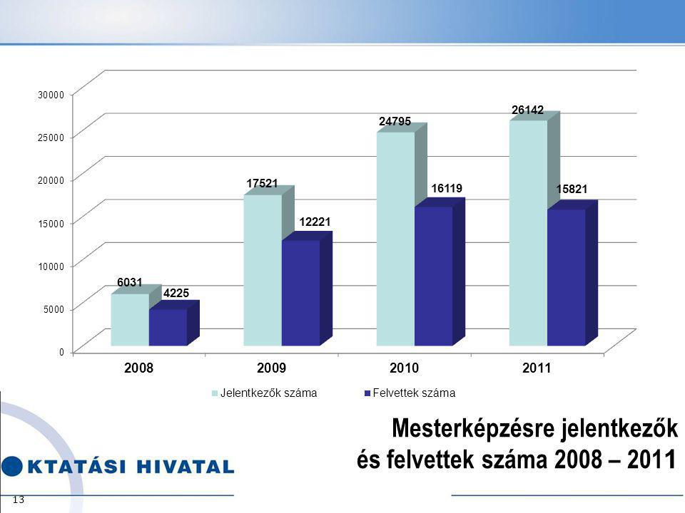 Mesterképzésre jelentkezők és felvettek száma 2008 – 201 1 13