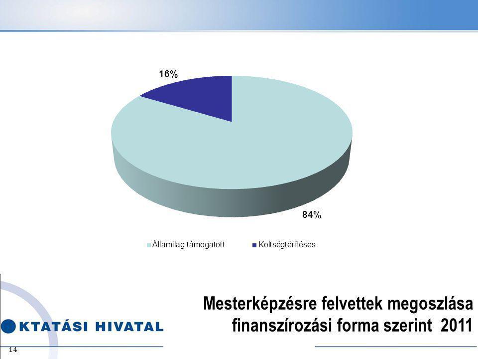 14 Mesterképzésre felvettek megoszlása finanszírozási forma szerint 2011