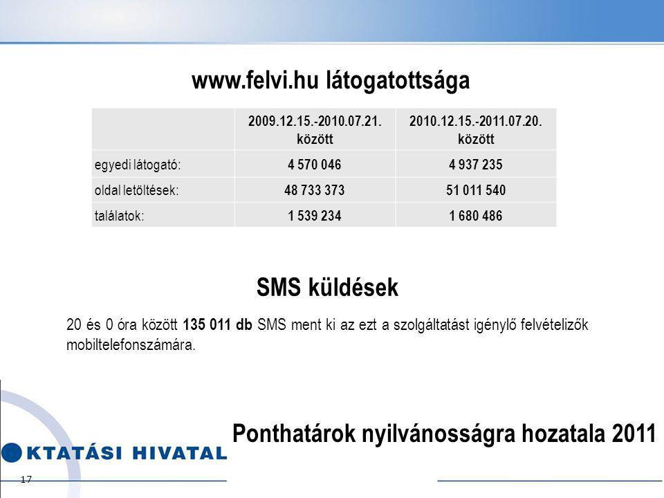 Ponthatárok nyilvánosságra hozatala 2011 2009.12.15.-2010.07.21.