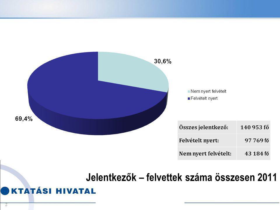 Jelentkezők – felvettek száma összesen 2011 Összes jelentkező:140 953 fő Felvételt nyert:97 769 fő Nem nyert felvételt:43 184 fő 2