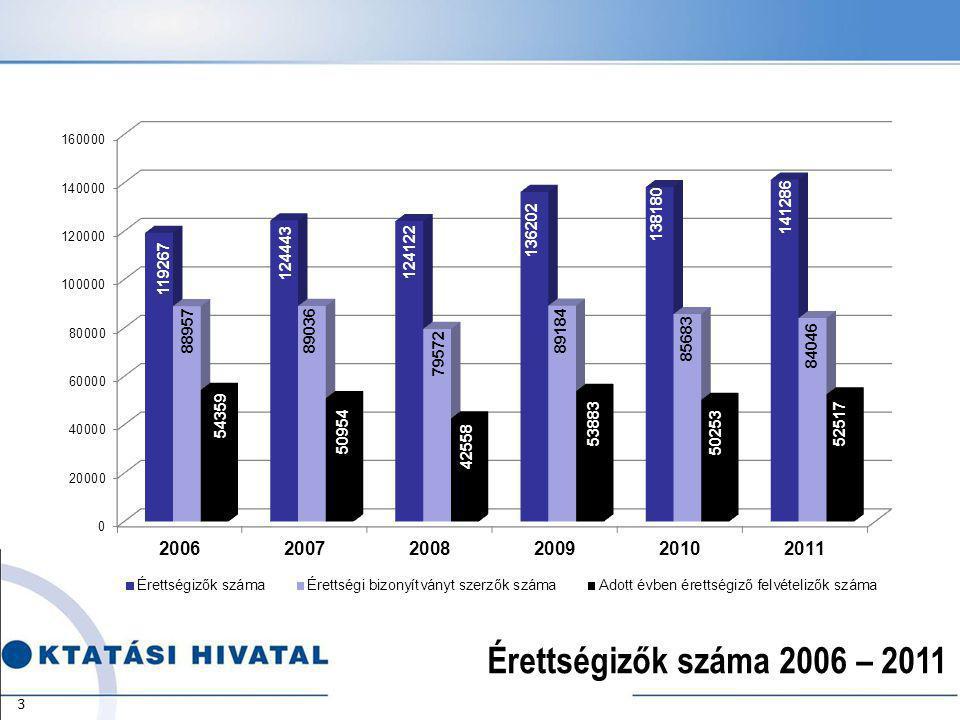 Érettségizők száma 2006 – 2011 3