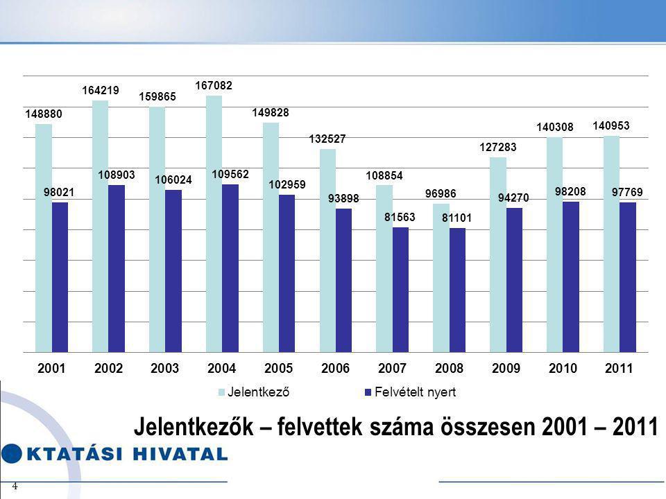 Jelentkezők – felvettek száma összesen 2001 – 2011 4