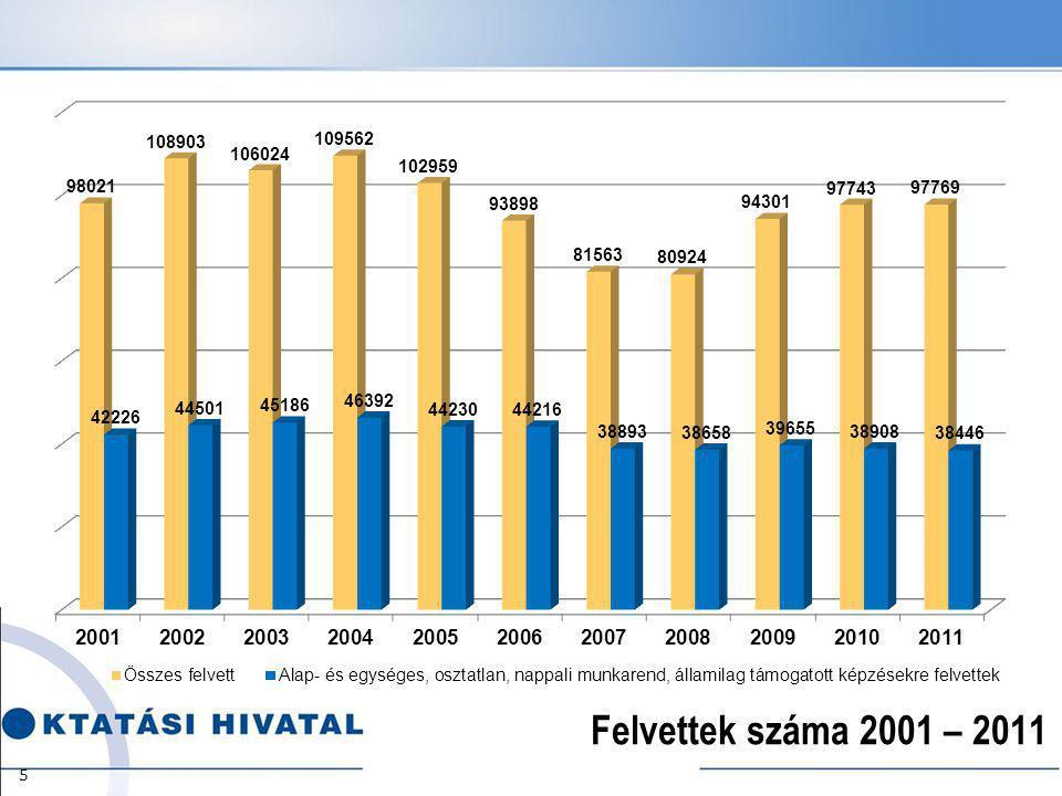 Felvettek száma 2001 – 2011 5