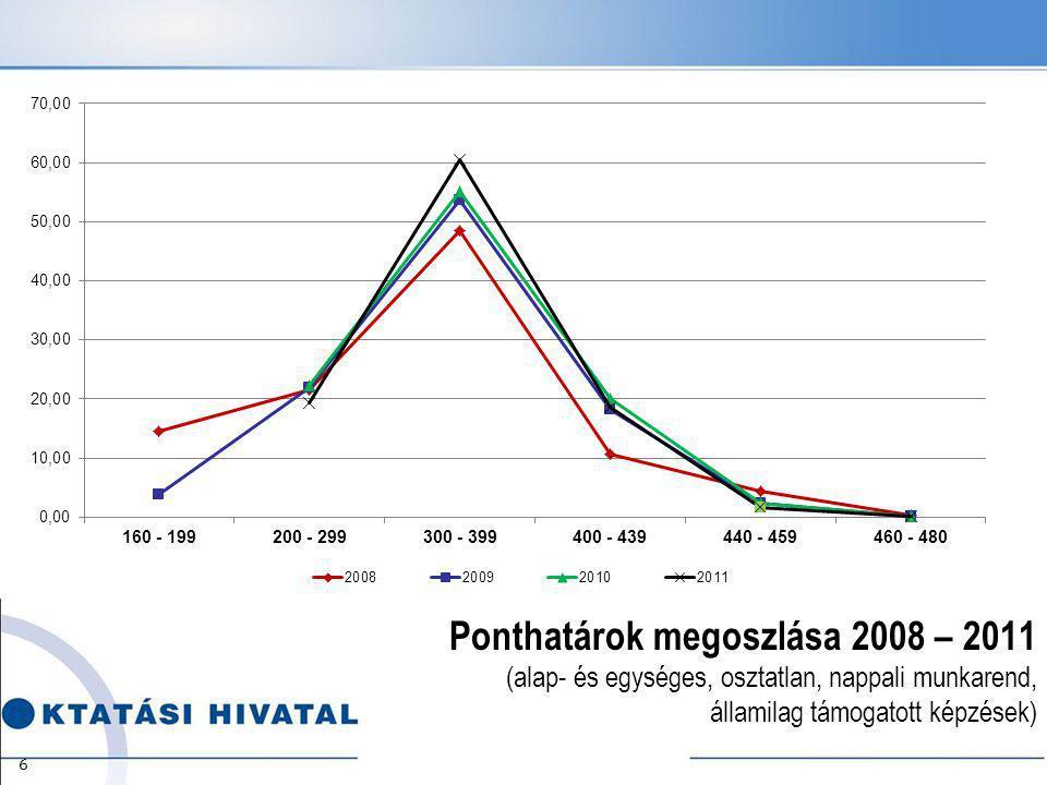 Ponthatárok megoszlása 2008 – 2011 (alap- és egységes, osztatlan, nappali munkarend, államilag támogatott képzések) 6