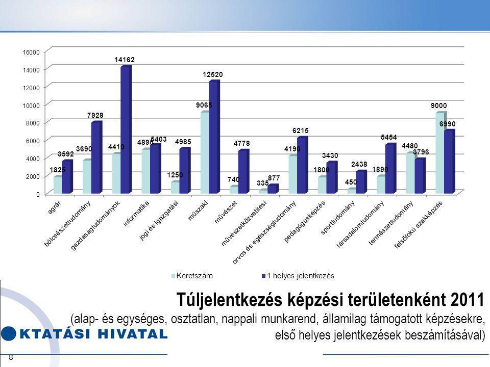 Túljelentkezés képzési területenként 2011 (alap- és egységes, osztatlan, nappali munkarend, államilag támogatott képzésekre, első helyes jelentkezések beszámításával) 8