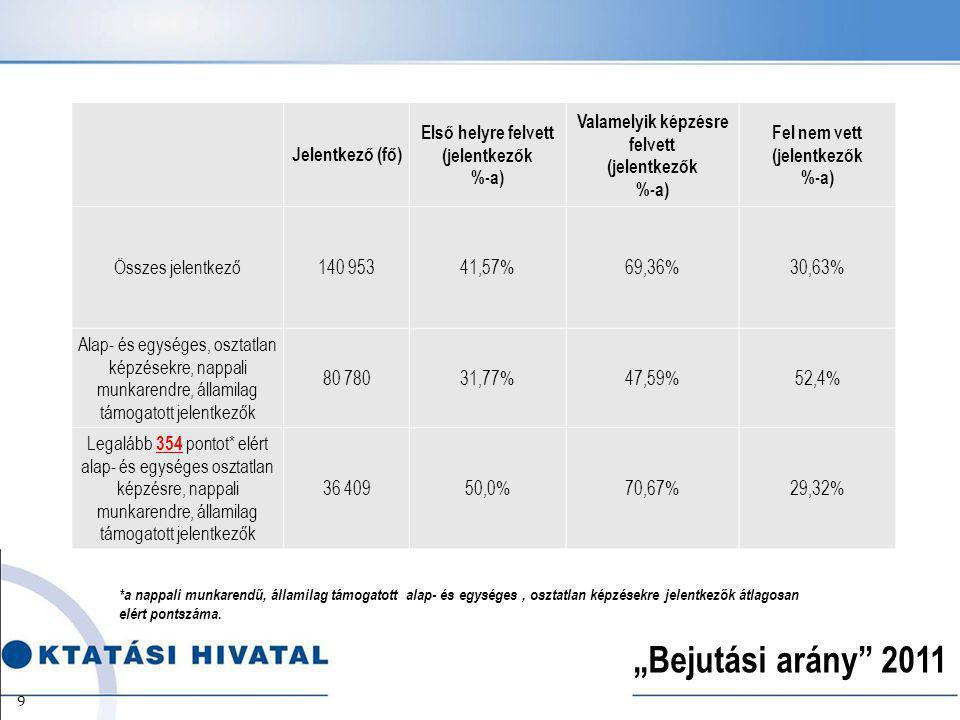 """""""Bejutási arány 2011 *a nappali munkarendű, államilag támogatott alap- és egységes, osztatlan képzésekre jelentkezők átlagosan elért pontszáma."""