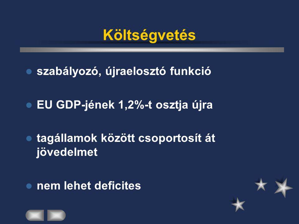 Költségvetés szabályozó, újraelosztó funkció EU GDP-jének 1,2%-t osztja újra tagállamok között csoportosít át jövedelmet nem lehet deficites