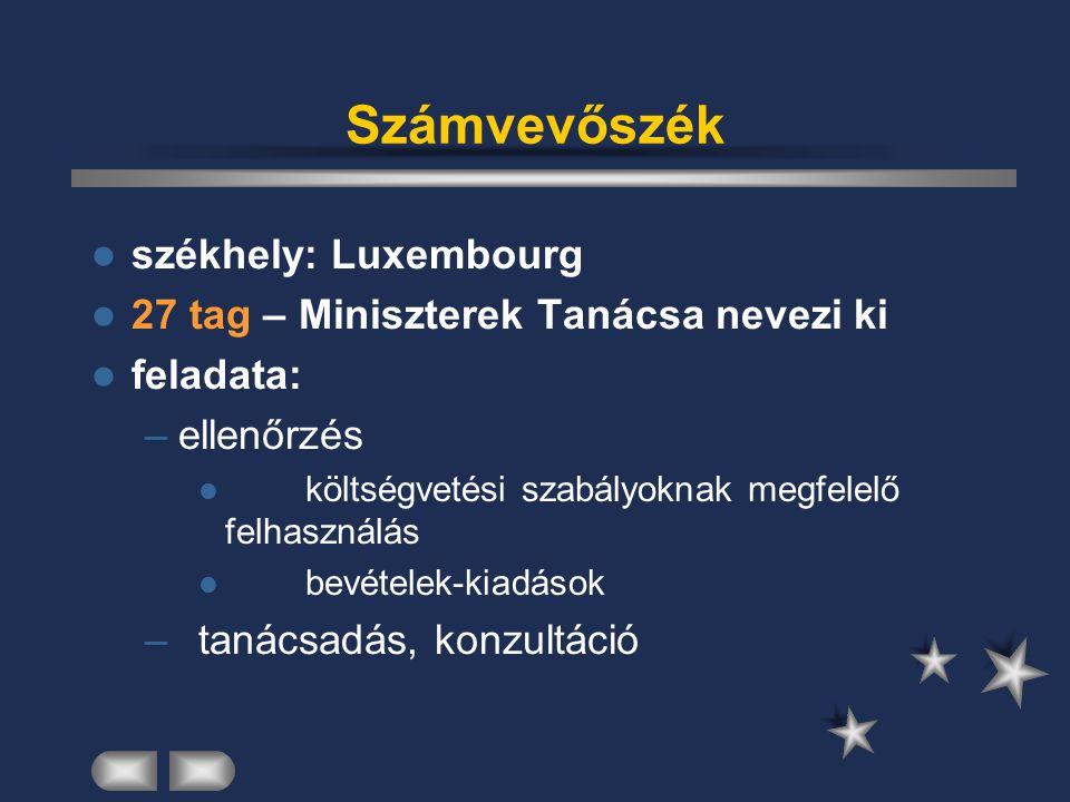 Számvevőszék székhely: Luxembourg 27 tag – Miniszterek Tanácsa nevezi ki feladata: –ellenőrzés költségvetési szabályoknak megfelelő felhasználás bevét
