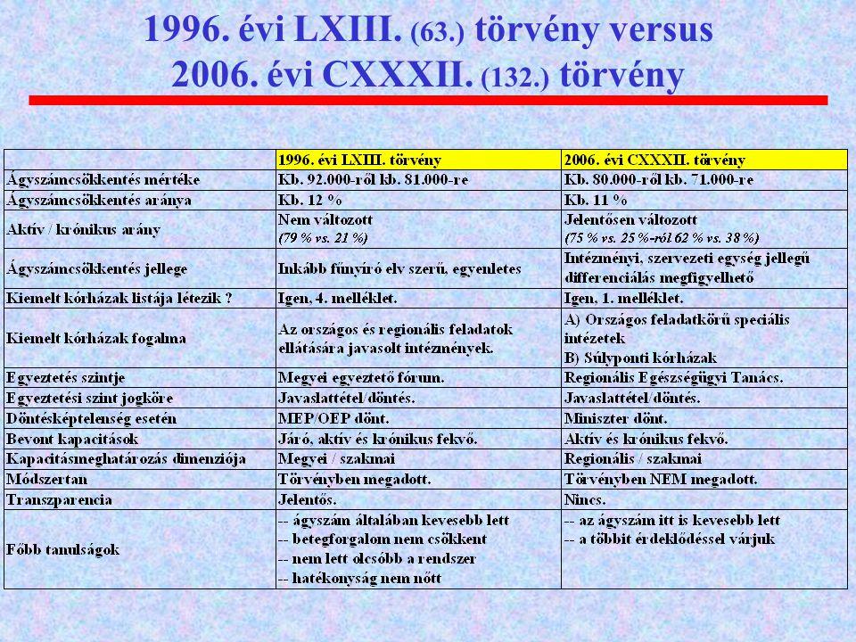 1996. évi LXIII. (63.) törvény versus 2006. évi CXXXII. (132.) törvény