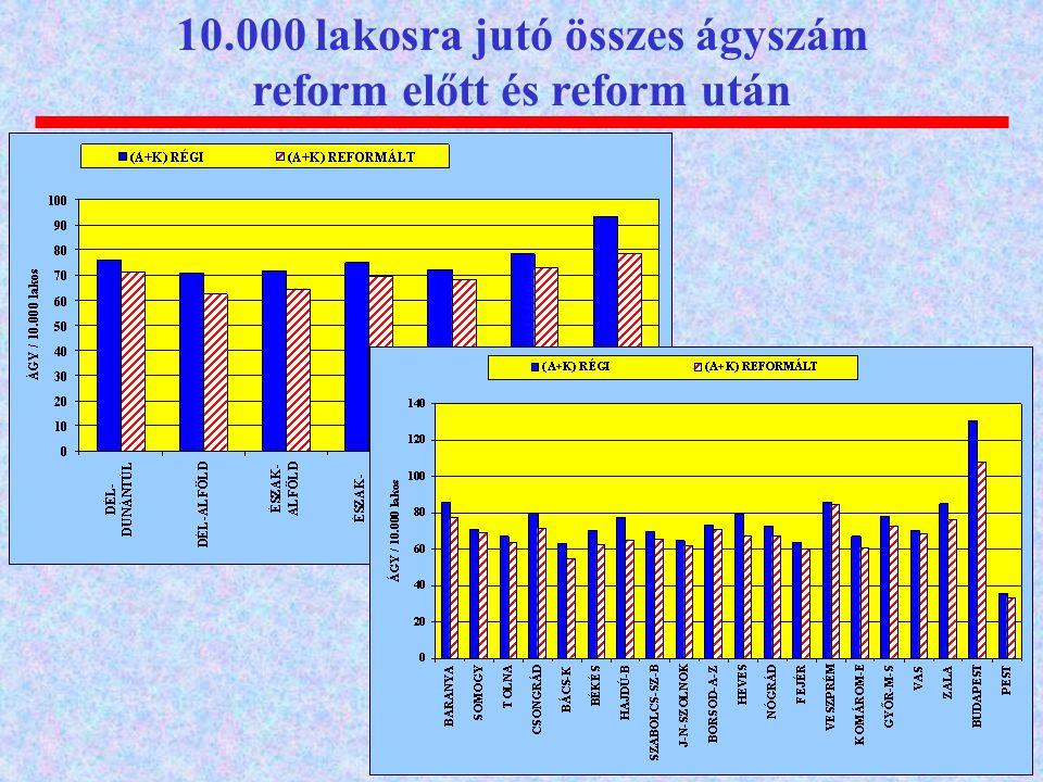 10.000 lakosra jutó összes ágyszám reform előtt és reform után