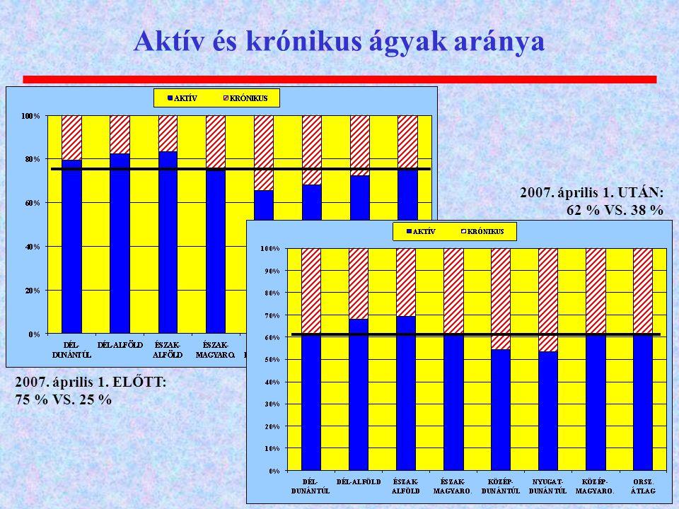 Aktív és krónikus ágyak aránya 2007.április 1. ELŐTT: 75 % VS.