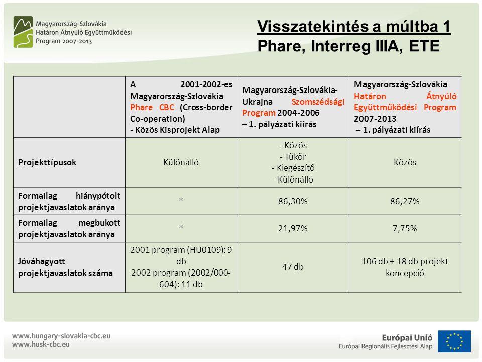 Visszatekintés a múltba 1 Phare, Interreg IIIA, ETE A 2001-2002-es Magyarország-Szlovákia Phare CBC (Cross-border Co-operation) - Közös Kisprojekt Alap Magyarország-Szlovákia- Ukrajna Szomszédsági Program 2004-2006 – 1.