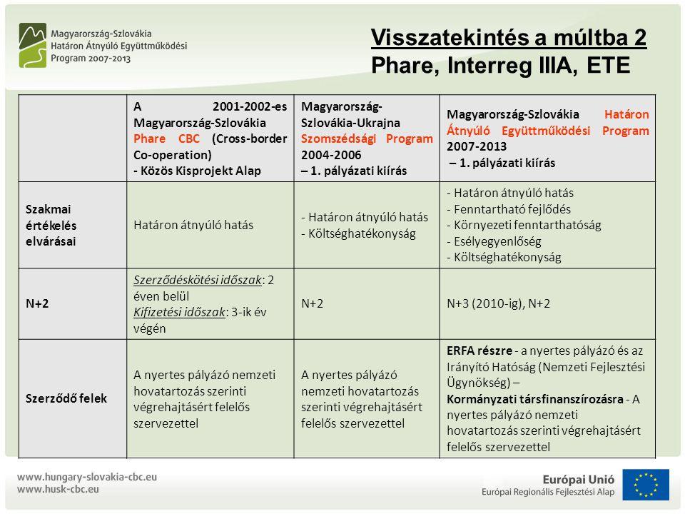 A 2001-2002-es Magyarország-Szlovákia Phare CBC (Cross-border Co-operation) - Közös Kisprojekt Alap Magyarország- Szlovákia-Ukrajna Szomszédsági Program 2004-2006 – 1.