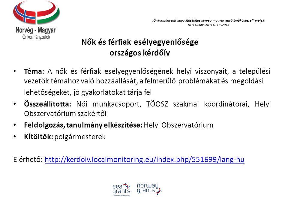 """""""Önkormányzati kapacitásépítés norvég‐magyar együttműködéssel projekt HU11-0005-HU11-PP1-2013 Nők és férfiak esélyegyenlősége országos kérdőív Téma: A nők és férfiak esélyegyenlőségének helyi viszonyait, a települési vezetők témához való hozzáállását, a felmerülő problémákat és megoldási lehetőségeket, jó gyakorlatokat tárja fel Összeállította: Női munkacsoport, TÖOSZ szakmai koordinátorai, Helyi Obszervatórium szakértői Feldolgozás, tanulmány elkészítése: Helyi Obszervatórium Kitöltők: polgármesterek Elérhető: http://kerdoiv.localmonitoring.eu/index.php/551699/lang-huhttp://kerdoiv.localmonitoring.eu/index.php/551699/lang-hu"""