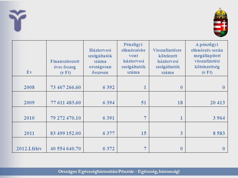 Év Finanszírozott éves összeg (e Ft) Háziorvosi szolgáltatók száma országosan összesen Pénzügyi ellenőrzésbe vont háziorvosi szolgáltatók száma Visszafizetésre kötelezett háziorvosi szolgáltatók száma A pénzügyi ellenőrzés során megállapított visszafizetési kötelezettség (e Ft) 200873 467 266.606 392100 200977 611 483.606 394511820 413 201079 272 470.106 391713 964 201183 499 152.006 3771538 583 2012.I.félév40 554 640.706 372700