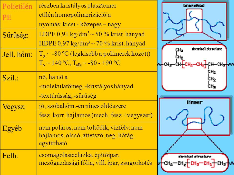 Polietilén PE részben kristályos plasztomer etilén homopolimerizációja nyomás: kicsi - közepes – nagy Sűrűség: LDPE 0,91 kg/dm 3 ~ 50 % krist.
