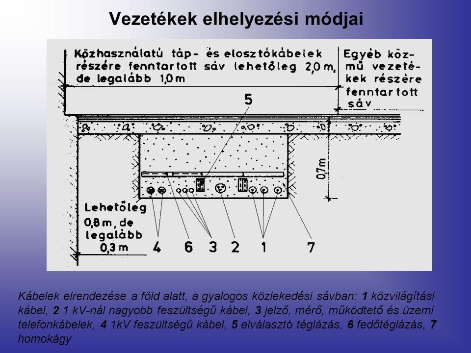 Kábelek elrendezése a föld alatt, a gyalogos közlekedési sávban: 1 közvilágítási kábel, 2 1 kV-nál nagyobb feszültségű kábel, 3 jelző, mérő, működtető