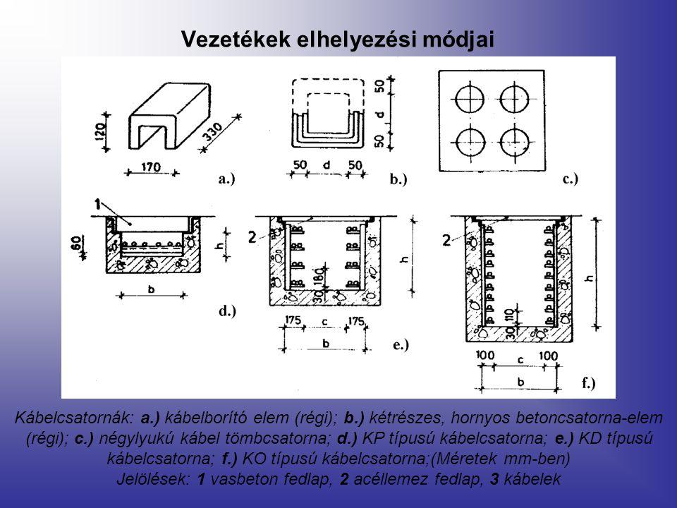 Vezetékek elhelyezési módjai Kábelcsatornák: a.) kábelborító elem (régi); b.) kétrészes, hornyos betoncsatorna-elem (régi); c.) négylyukú kábel tömbcs