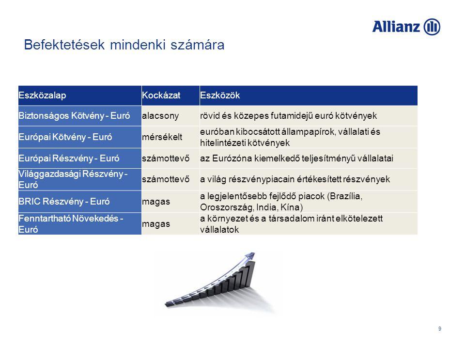 9 Befektetések mindenki számára EszközalapKockázatEszközök Biztonságos Kötvény - Euróalacsonyrövid és közepes futamidejű euró kötvények Európai Kötvény - Eurómérsékelt euróban kibocsátott állampapírok, vállalati és hitelintézeti kötvények Európai Részvény - Eurószámottevőaz Eurózóna kiemelkedő teljesítményű vállalatai Világgazdasági Részvény - Euró számottevőa világ részvénypiacain értékesített részvények BRIC Részvény - Eurómagas a legjelentősebb fejlődő piacok (Brazília, Oroszország, India, Kína) Fenntartható Növekedés - Euró magas a környezet és a társadalom iránt elkötelezett vállalatok