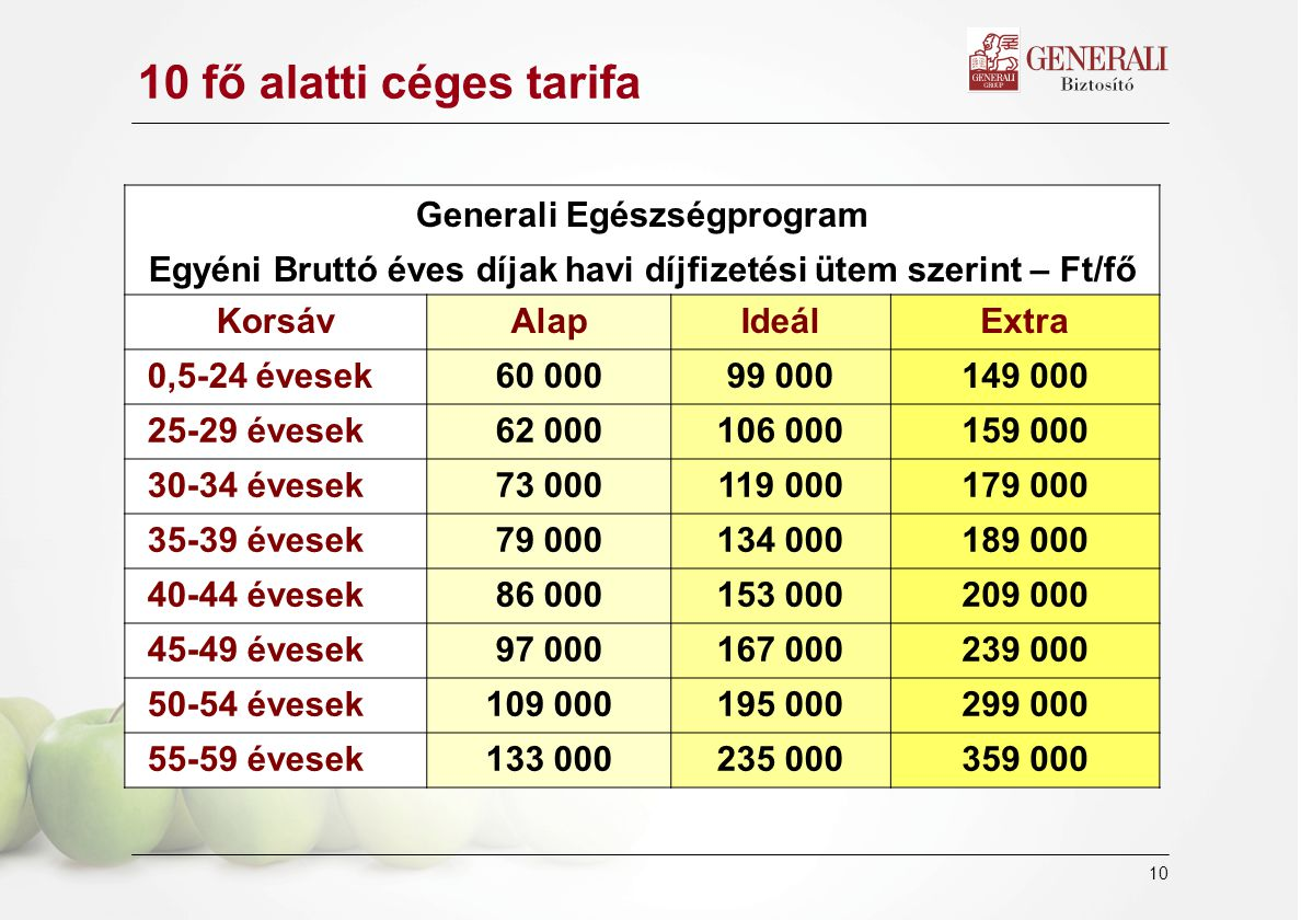11 10 főtől - Kollektív Tarifa Generali Munkáltatói Egészségprogram Bruttó éves díjak havi díjfizetési ütem szerint Csoportos (kollektív) AlapIdeálExtra 92 000 Ft175 000 Ft263 000 Ft