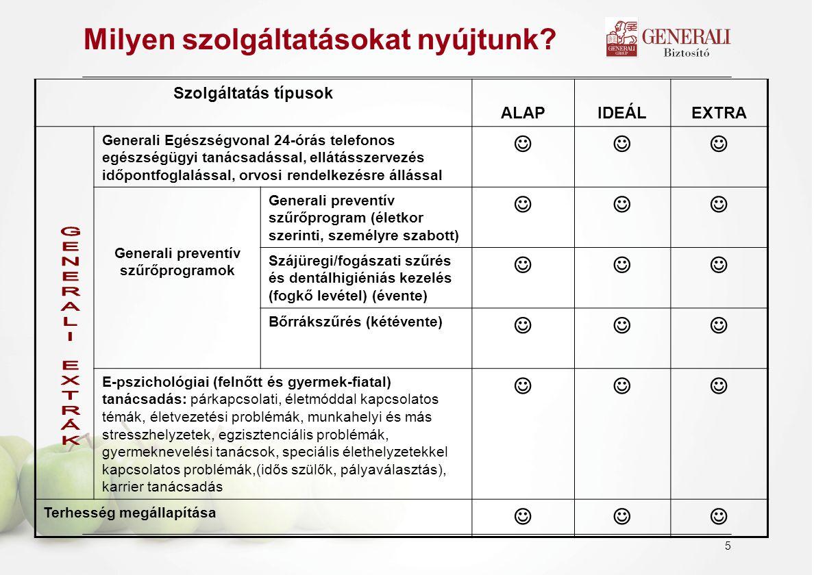 6 Szolgáltatás típusok ALAPIDEÁLEXTRA Járóbeteg-ellátás: belgyógyászat, fül-, orr-, gégészet, szemészet, nőgyógyászat, urológia, bőrgyógyászat, gyermekgyógyászat Laborvizsgálatok: alapvető vérvizsgálatok,vizeletvizsgálat, székletvizsgálat, alapvető fertőzésvizsgálatok, férfiaknak: prosztatarák kiszűrése (PSA) Diagnosztikai vizsgálatok: nőgyógyászat citológiai vizsgálattal, EKG, ultrahang (UH), Röntgen, mammográfia, Doppler illetve arteriográfos érvizsgálat, hallásvizsgálat, anyajegy-vizsgálat, allergiateszt, csontsűrűség-vizsgálat sarokcsontból, szem- és látásvizsgálat Korlátlan igénybevételi lehetőség.