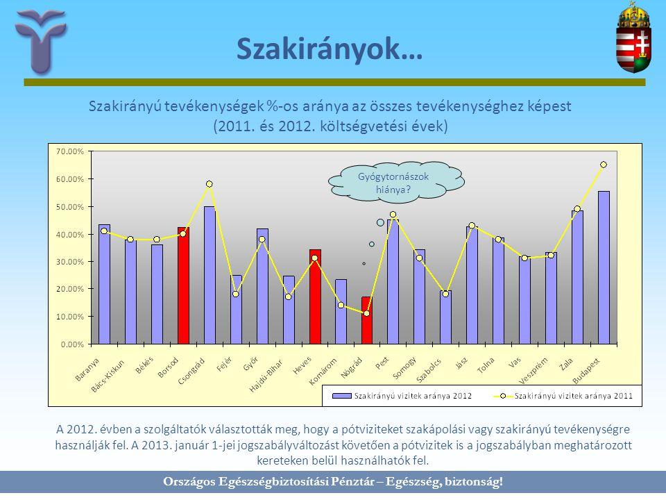 Országos Egészségbiztosítási Pénztár – Egészség, biztonság! Szakirányok… Szakirányú tevékenységek %-os aránya az összes tevékenységhez képest (2011. é