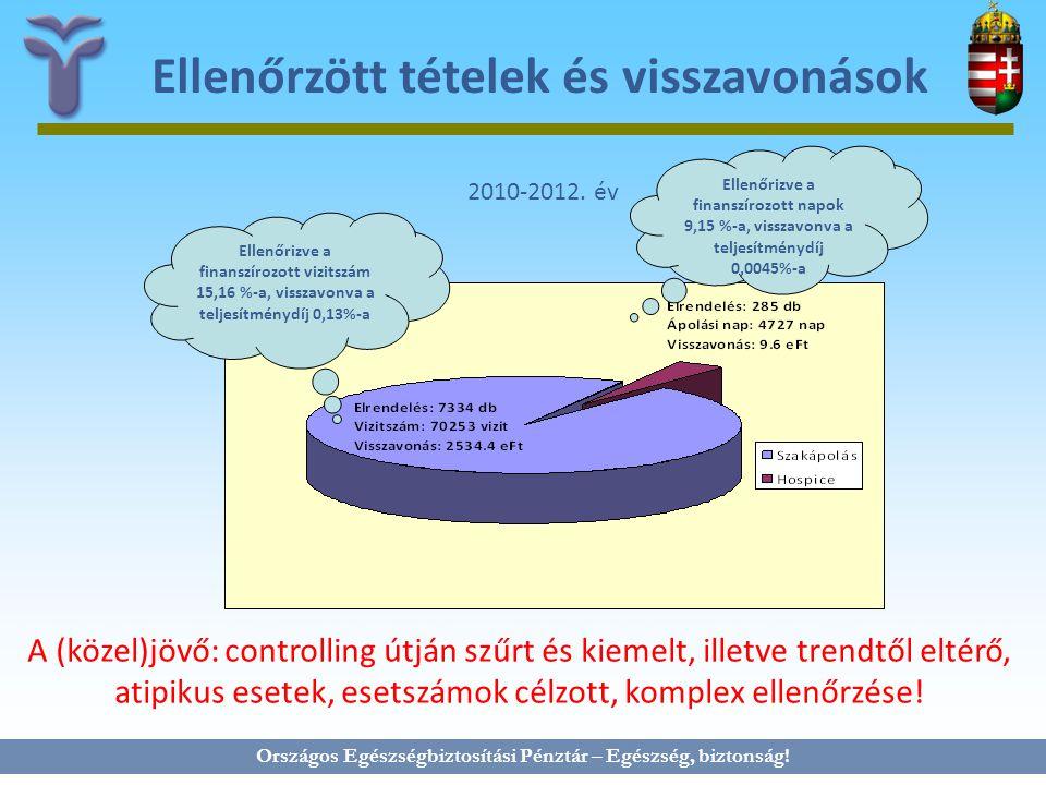 Országos Egészségbiztosítási Pénztár – Egészség, biztonság! Ellenőrzött tételek és visszavonások 2010-2012. év Ellenőrizve a finanszírozott vizitszám