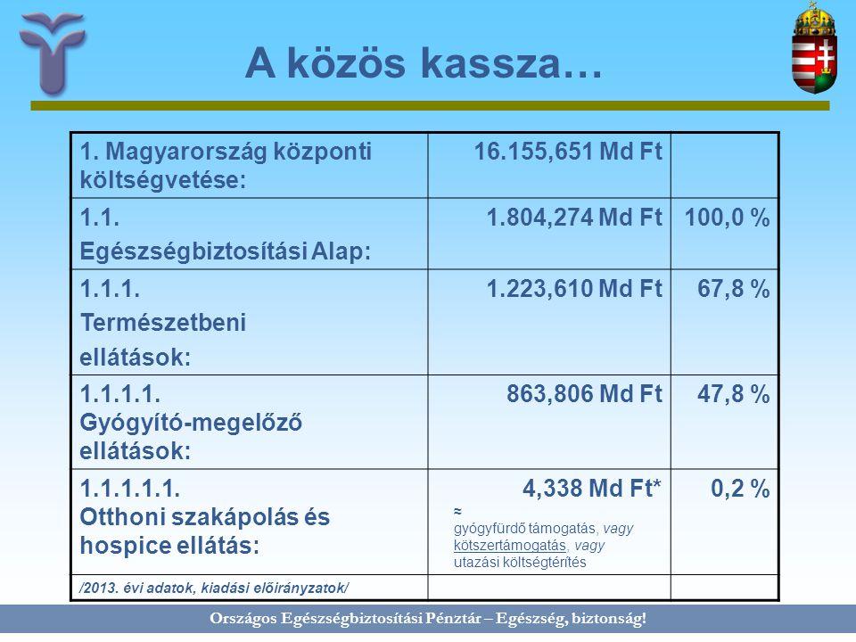 Országos Egészségbiztosítási Pénztár – Egészség, biztonság! A közös kassza… 1. Magyarország központi költségvetése: 16.155,651 Md Ft 1.1. Egészségbizt